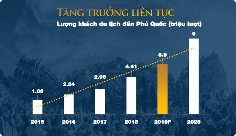 Lượng khách du lịch đến phú quốc tăng trưởng liên tục